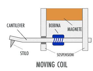 testina-per-giradischi-moving-coil-funzionamento